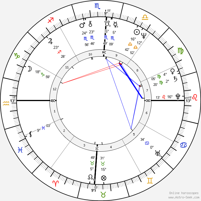 Carol Kidu - Birth horoscope chart