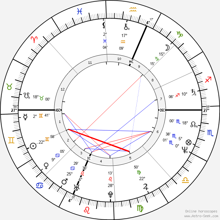 Carol Schlosberg - Birth horoscope chart