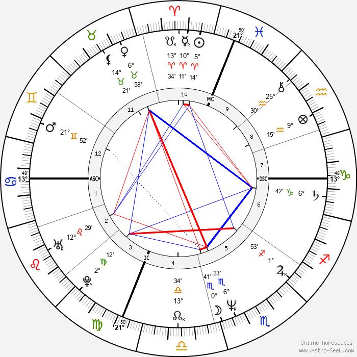 Carol Stuart - Birth horoscope chart