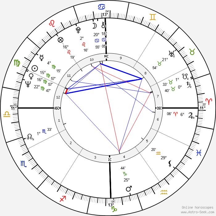 Carol Tebbs - Birth horoscope chart