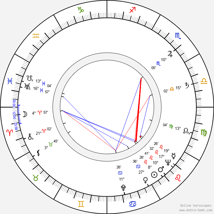 Carol Teitel - Birth horoscope chart