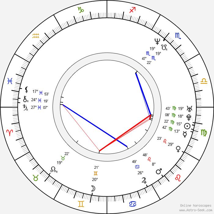Carola Häggkvist - Birth horoscope chart