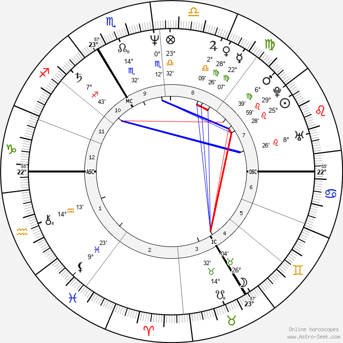 Carole Bouquet - Birth horoscope chart