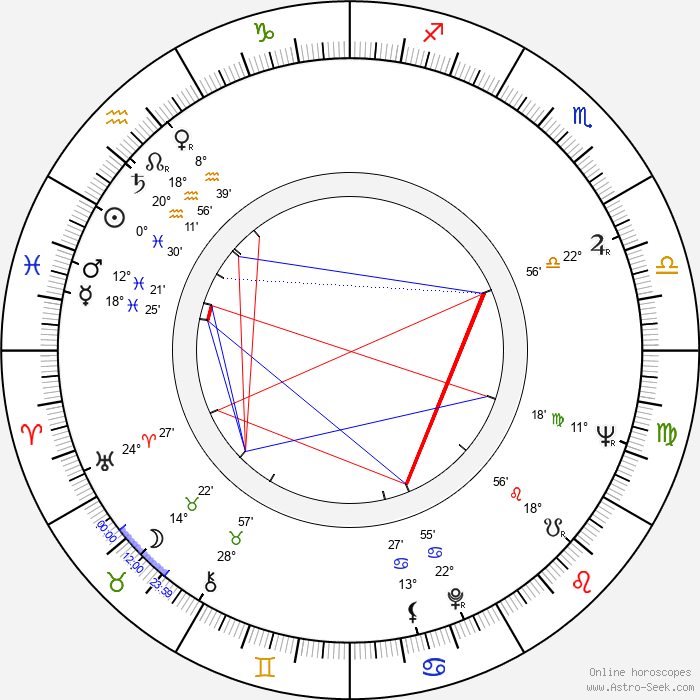 Carole Eastman - Birth horoscope chart