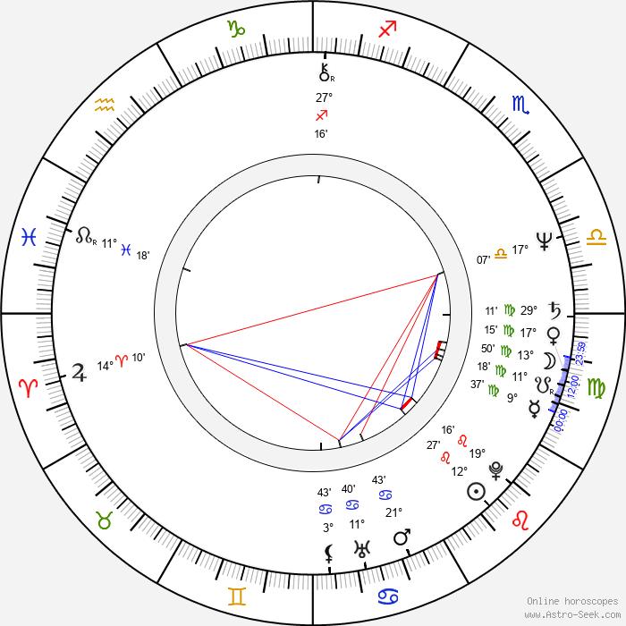 Carole Laure - Birth horoscope chart