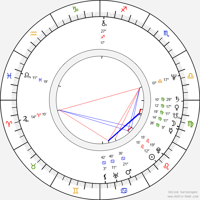 Carole Laure - Birth horoscope chart