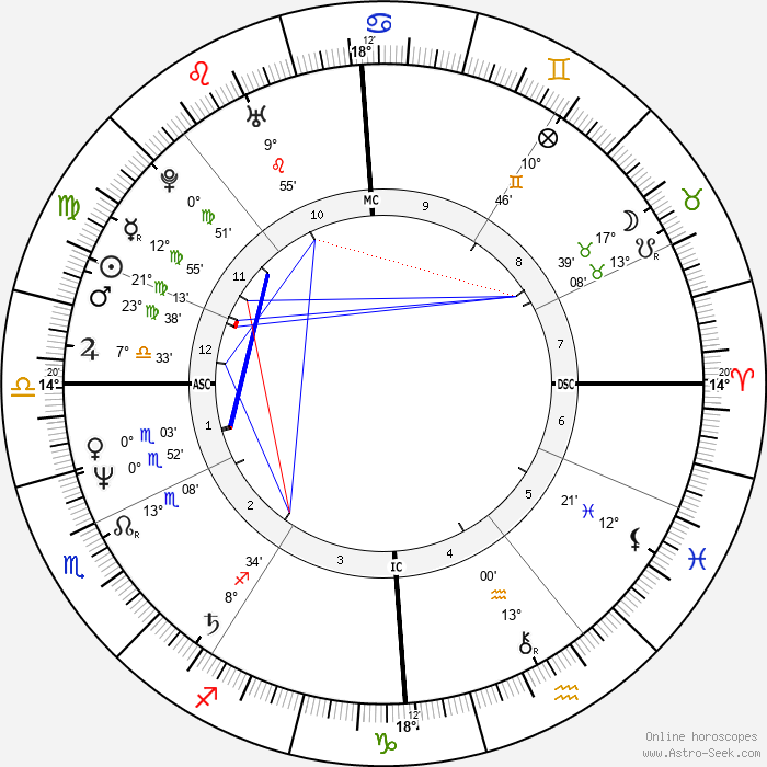 Carole Vareille - Birth horoscope chart