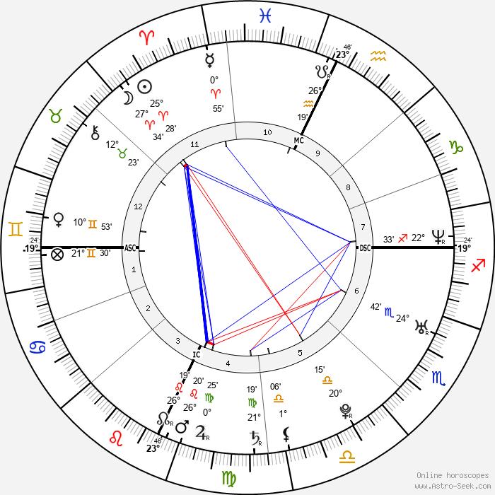 Carolina Crescentini - Birth horoscope chart
