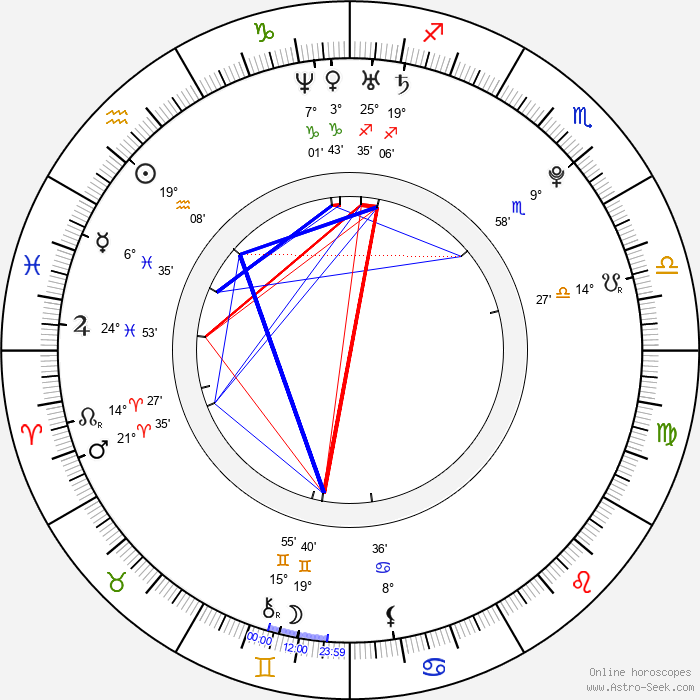 Carolina Kostner - Birth horoscope chart