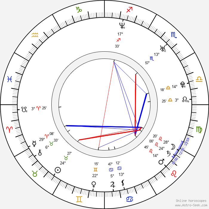Caroline Dhavernas - Birth horoscope chart
