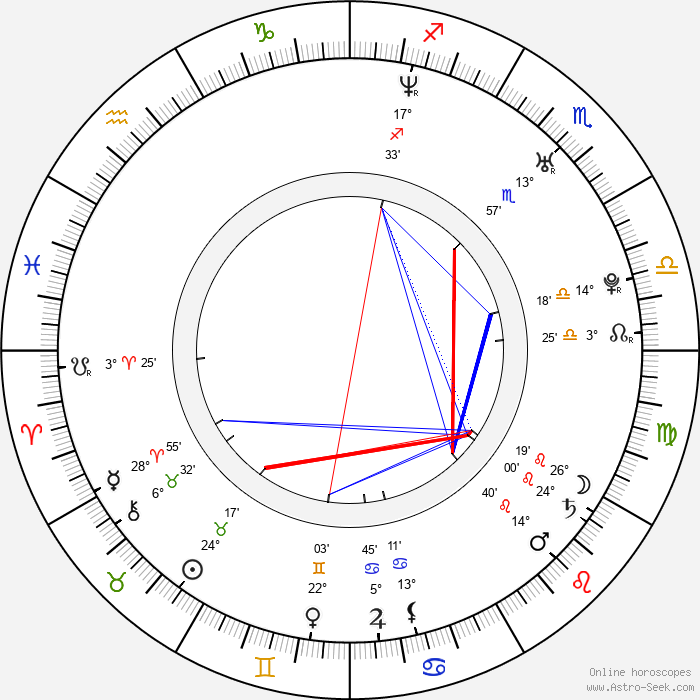 Caroline Dhavernas - Birth horoscope chart