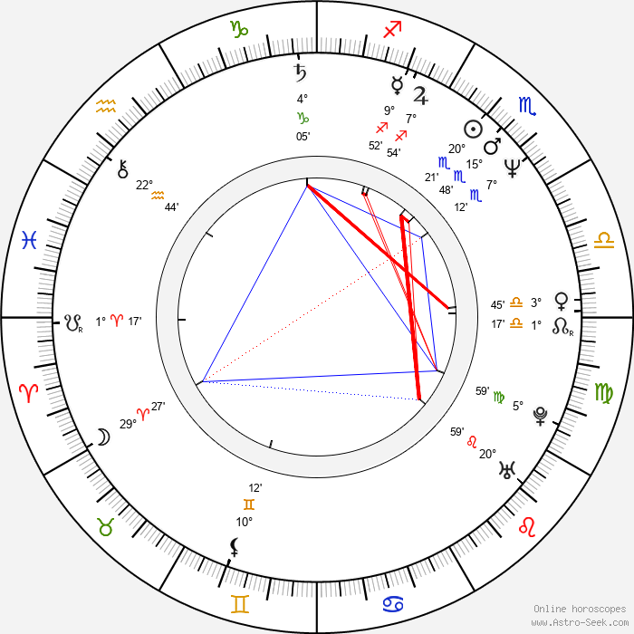 Caroline Goodall - Birth horoscope chart
