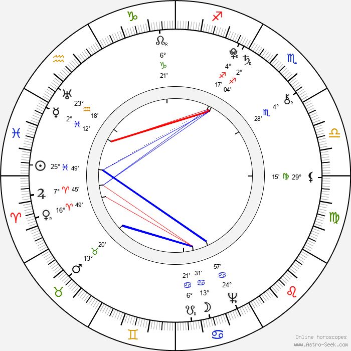 Caroline Herschel - Birth horoscope chart