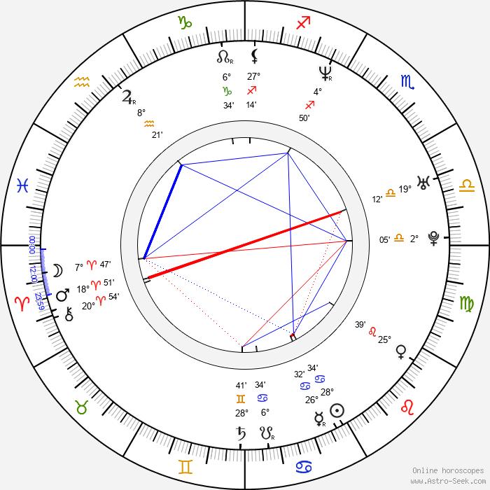 Caroline Néron - Birth horoscope chart