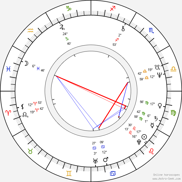 Caroline Sihol - Birth horoscope chart