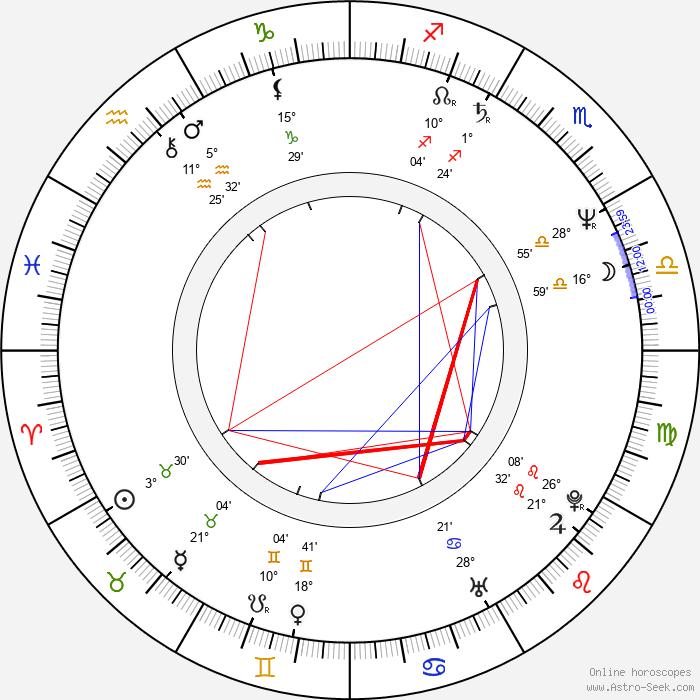 Caroline Thompson - Birth horoscope chart