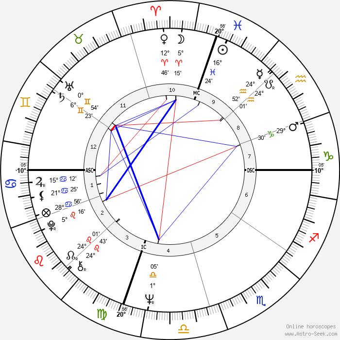 Carolyn Carlson - Birth horoscope chart