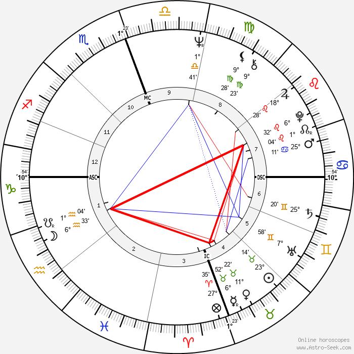 Carolyn Franklin - Birth horoscope chart
