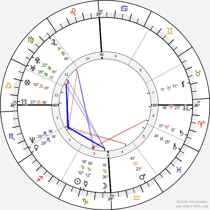 Carolyn Jessop - Birth horoscope chart
