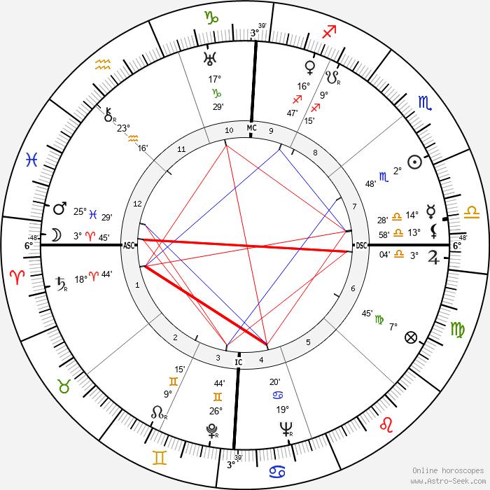 Carolyn Wyeth - Birth horoscope chart