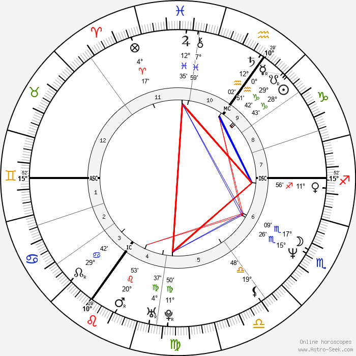 Caron Wheeler - Birth horoscope chart