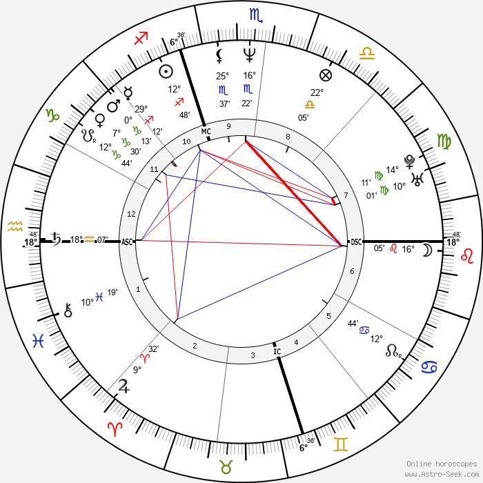 Carrie Hamilton - Birth horoscope chart