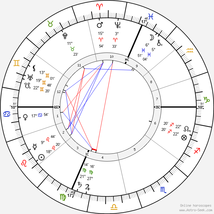 Carrie Jacobs Bond - Birth horoscope chart