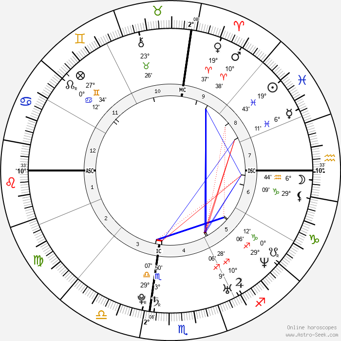 Carrie Underwood - Birth horoscope chart