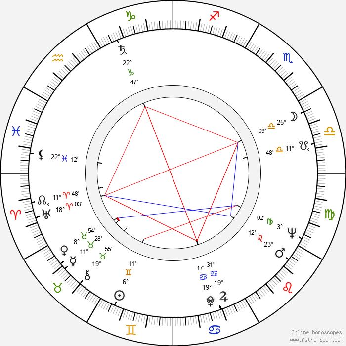 Carroll Baker - Birth horoscope chart
