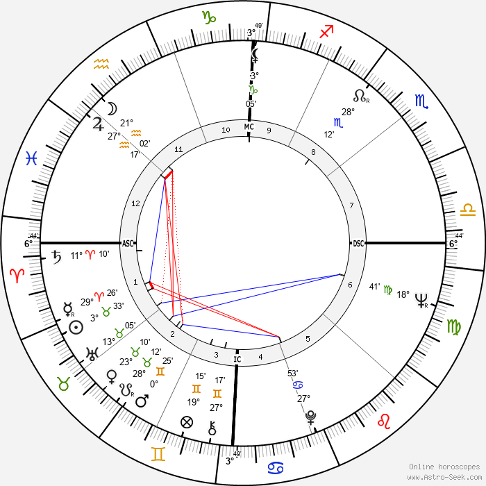 Carroll Dale - Birth horoscope chart