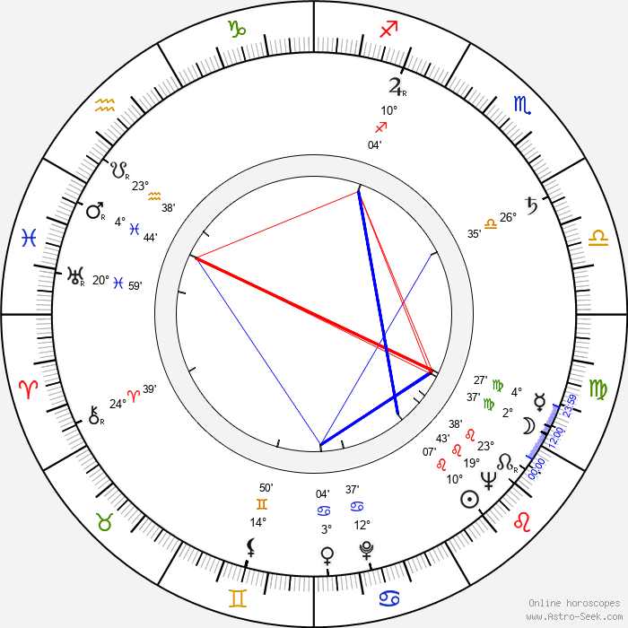 Carroll O'Connor - Birth horoscope chart