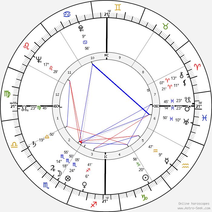 Carroll Shelby - Birth horoscope chart