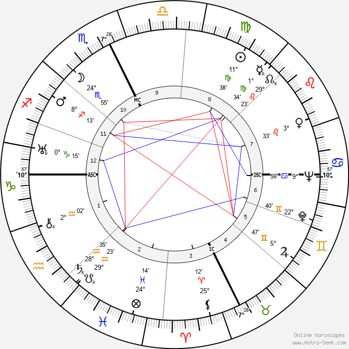 Carson Abel Roberts - Birth horoscope chart