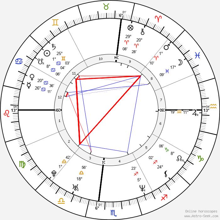 Carson Daly - Birth horoscope chart