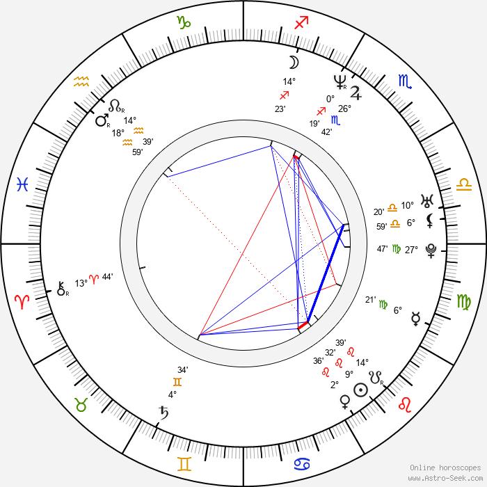 Carsten Myllerup - Birth horoscope chart