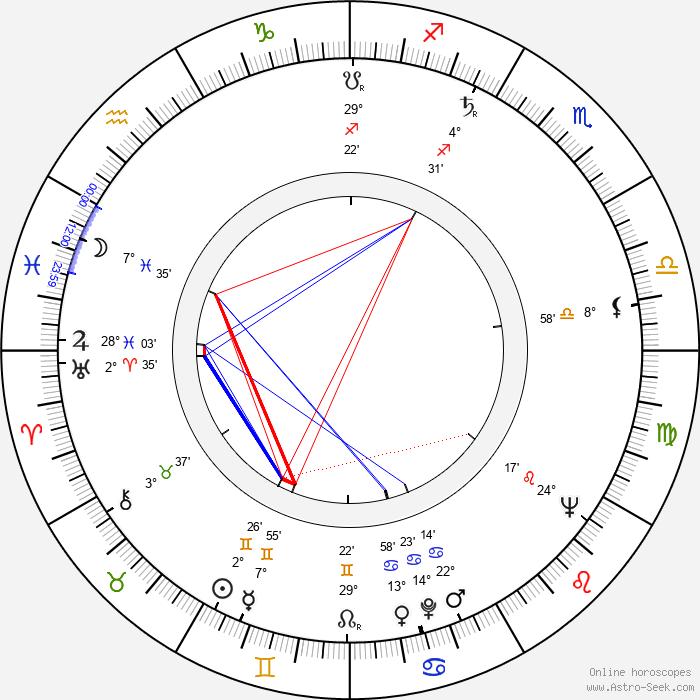 Carvalhinho - Birth horoscope chart