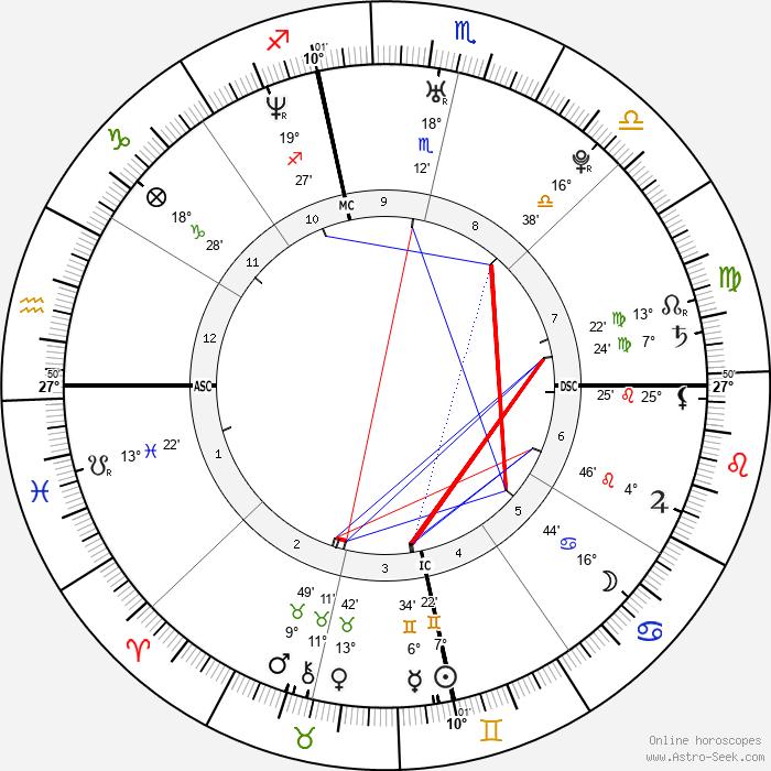 Casey Sheehan - Birth horoscope chart