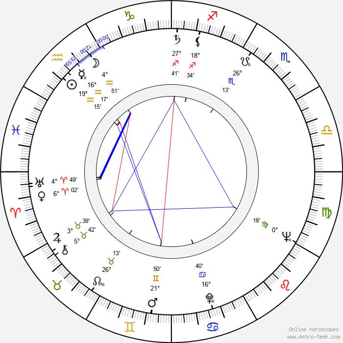 Caspar Wrede - Birth horoscope chart