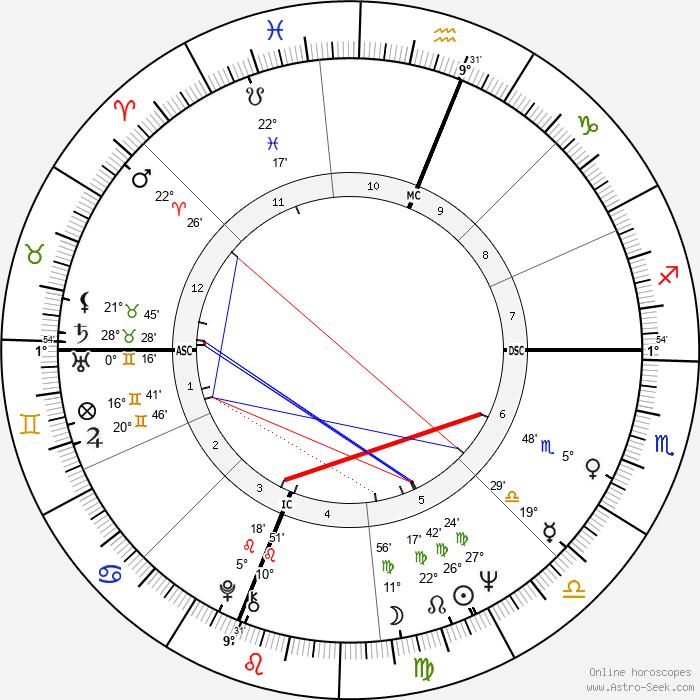 Cass Elliot - Birth horoscope chart