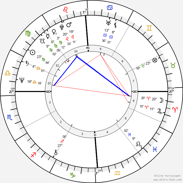 Cassandra Peterson - Birth horoscope chart