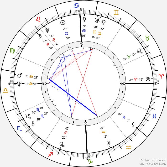 Cat Stevens - Birth horoscope chart