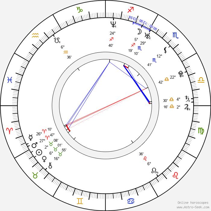 Catalina Grama - Birth horoscope chart