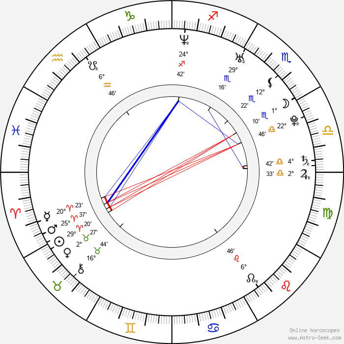 Catalina Sandino Moreno - Birth horoscope chart