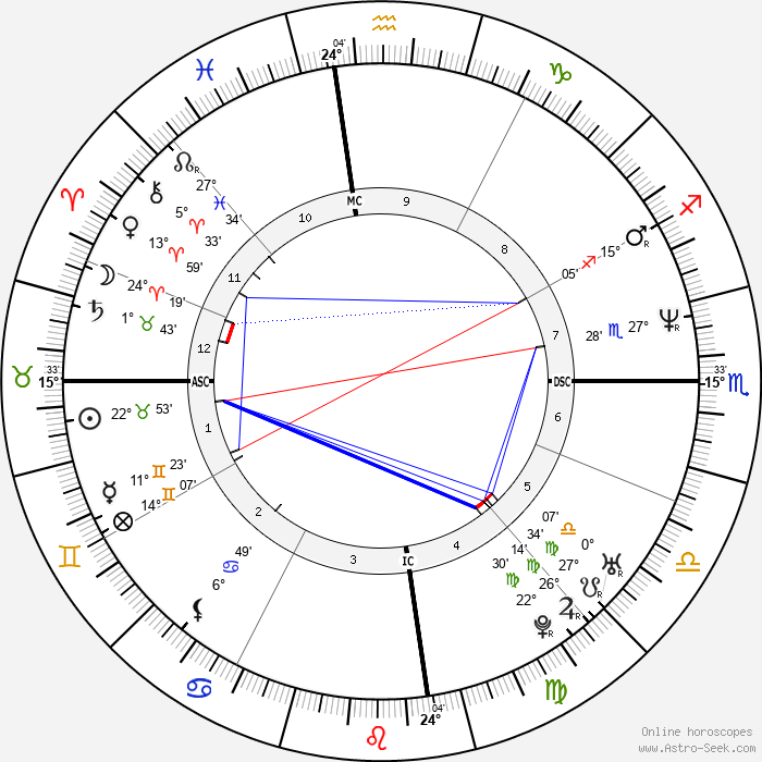 Cate Blanchett - Birth horoscope chart