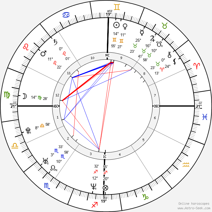 Caterina Guzzanti - Birth horoscope chart