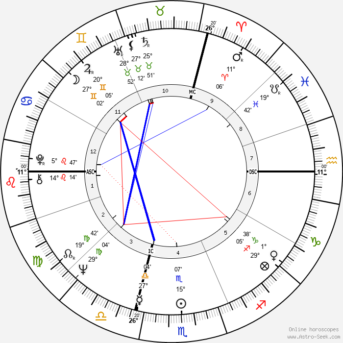 Catherine Aubier - Birth horoscope chart