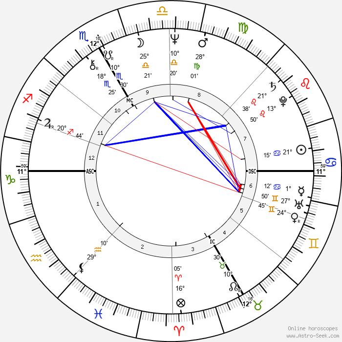 Catherine Breillat - Birth horoscope chart