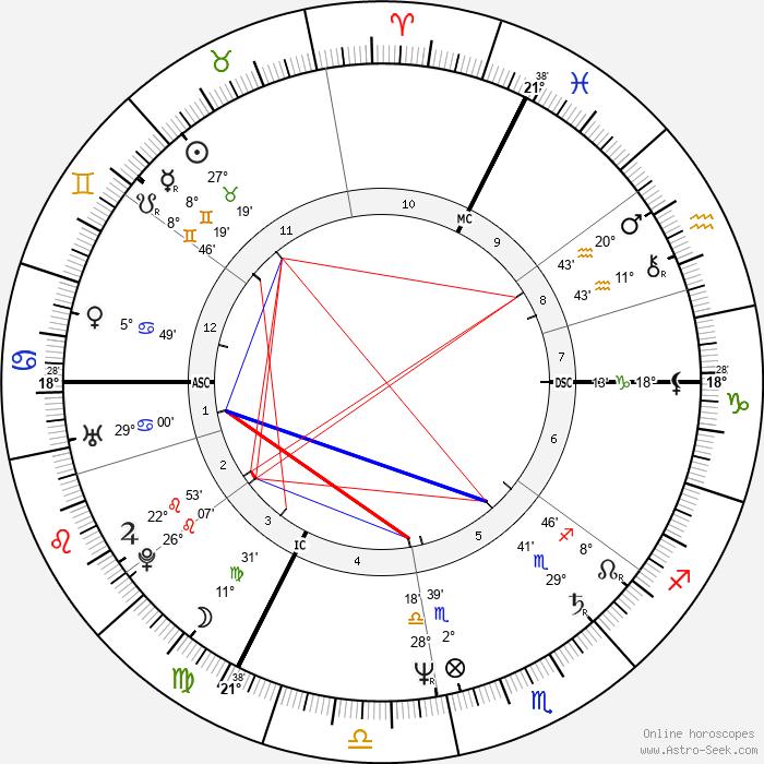 Catherine Corsini - Birth horoscope chart