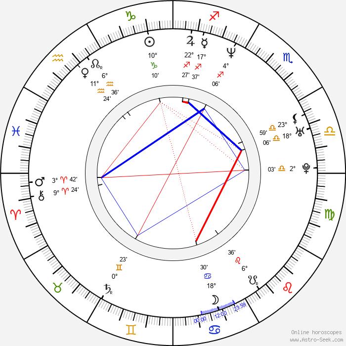 Catherine McCormack - Birth horoscope chart