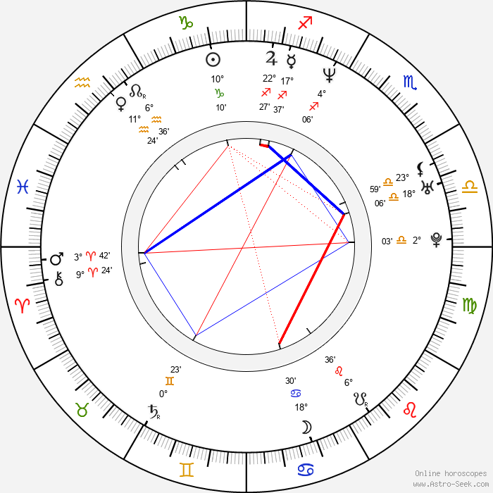 Catherine McCormack - Birth horoscope chart